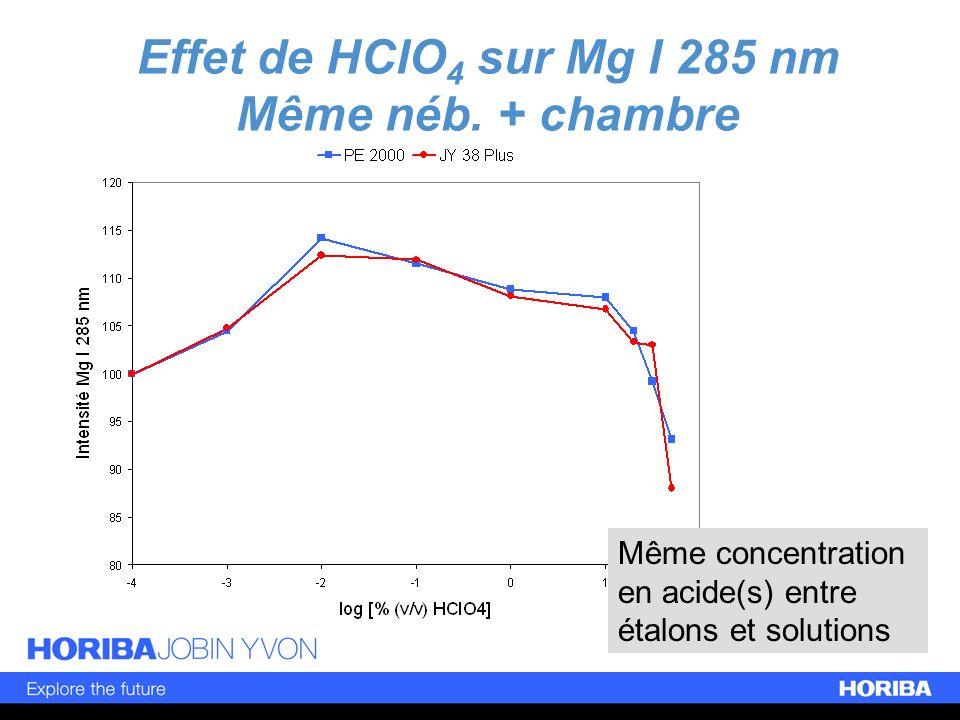 Effet de HClO 4 sur Mg I 285 nm Même néb. + chambre Même concentration en acide(s) entre étalons et solutions