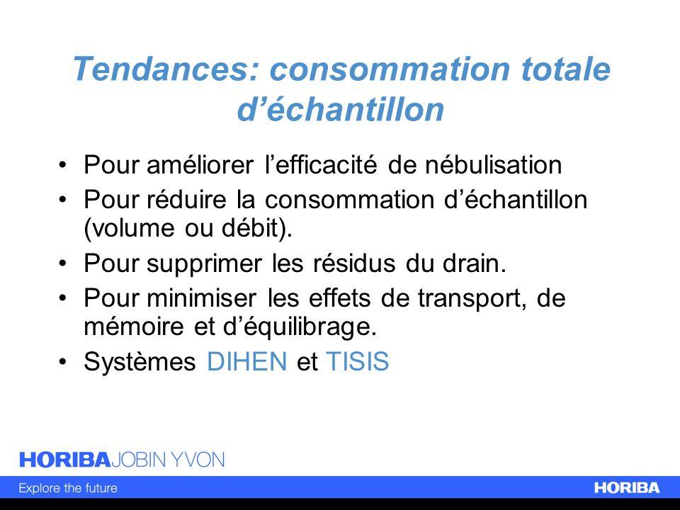 Tendances: consommation totale déchantillon Pour améliorer lefficacité de nébulisation Pour réduire la consommation déchantillon (volume ou débit). Po
