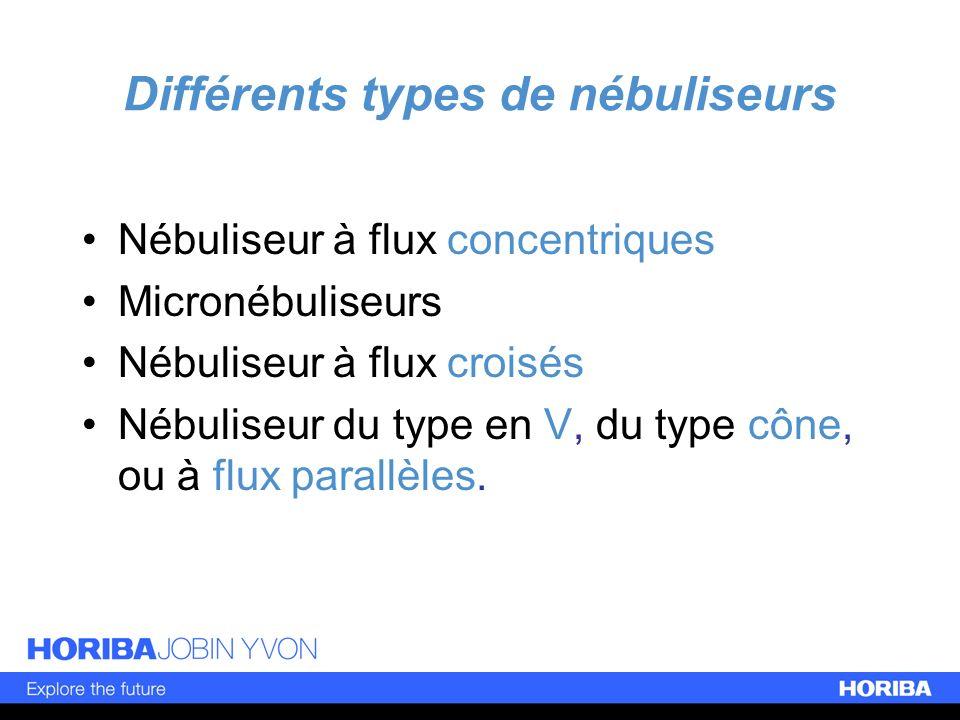 Différents types de nébuliseurs Nébuliseur à flux concentriques Micronébuliseurs Nébuliseur à flux croisés Nébuliseur du type en V, du type cône, ou à
