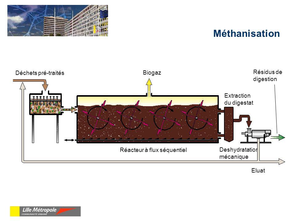 Méthanisation Biogaz Déchets pré-traités Calibreur Réacteur à flux séquentiel Extraction du digestat Eluat Deshydratation mécanique Résidus de digestion