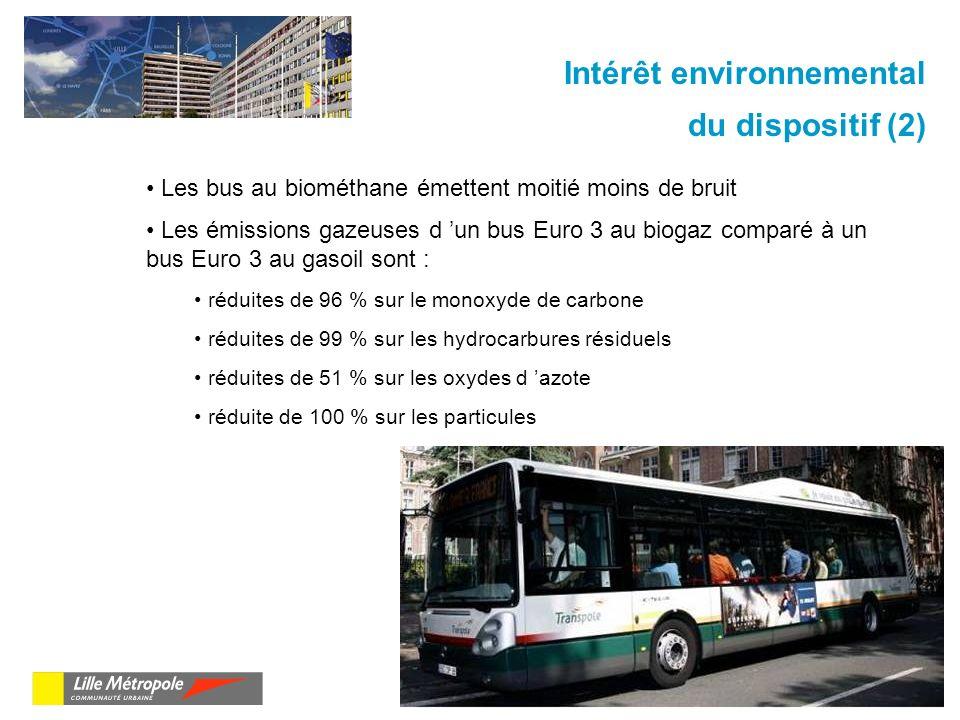 Les bus au biométhane émettent moitié moins de bruit Les émissions gazeuses d un bus Euro 3 au biogaz comparé à un bus Euro 3 au gasoil sont : réduites de 96 % sur le monoxyde de carbone réduites de 99 % sur les hydrocarbures résiduels réduites de 51 % sur les oxydes d azote réduite de 100 % sur les particules Intérêt environnemental du dispositif (2)