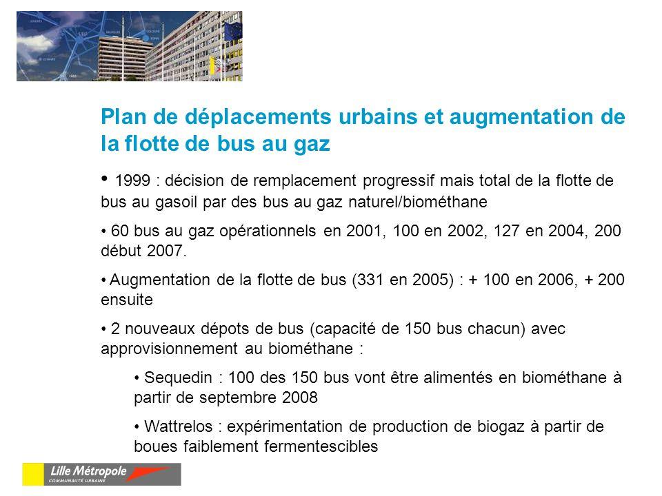Plan de déplacements urbains et augmentation de la flotte de bus au gaz 1999 : décision de remplacement progressif mais total de la flotte de bus au gasoil par des bus au gaz naturel/biométhane 60 bus au gaz opérationnels en 2001, 100 en 2002, 127 en 2004, 200 début 2007.