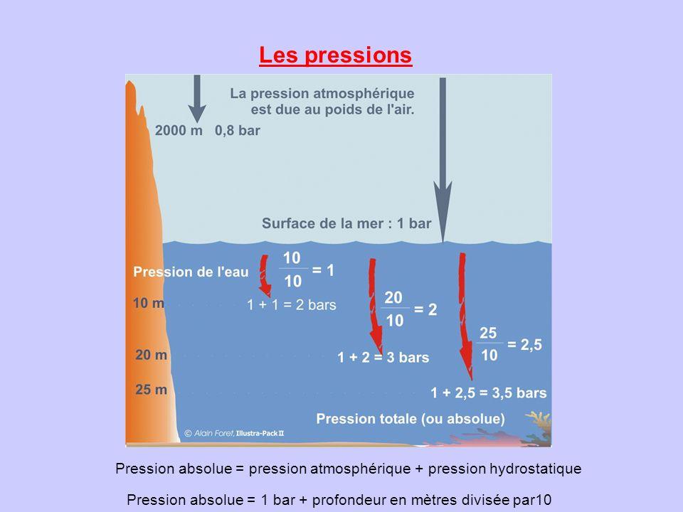 Les pressions Pression absolue = pression atmosphérique + pression hydrostatique Pression absolue = 1 bar + profondeur en mètres divisée par10