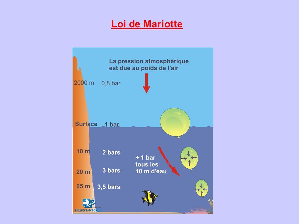 Loi de Mariotte