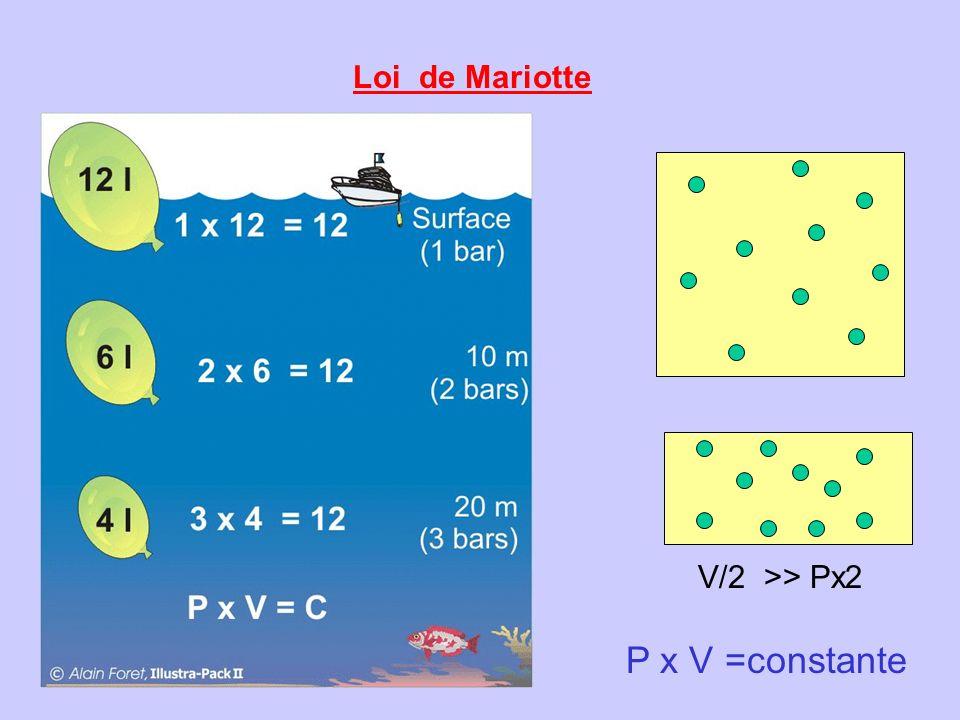 Loi de Mariotte V/2 >> Px2 P x V =constante
