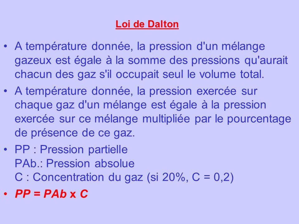Loi de Dalton A température donnée, la pression d'un mélange gazeux est égale à la somme des pressions qu'aurait chacun des gaz s'il occupait seul le