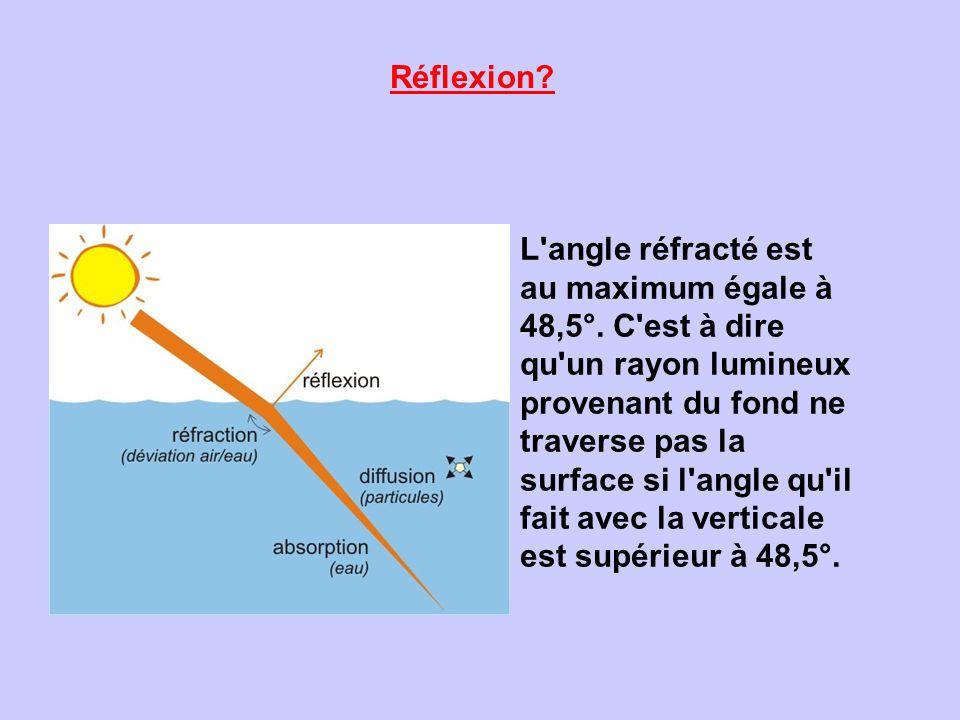 Réflexion? L'angle réfracté est au maximum égale à 48,5°. C'est à dire qu'un rayon lumineux provenant du fond ne traverse pas la surface si l'angle qu