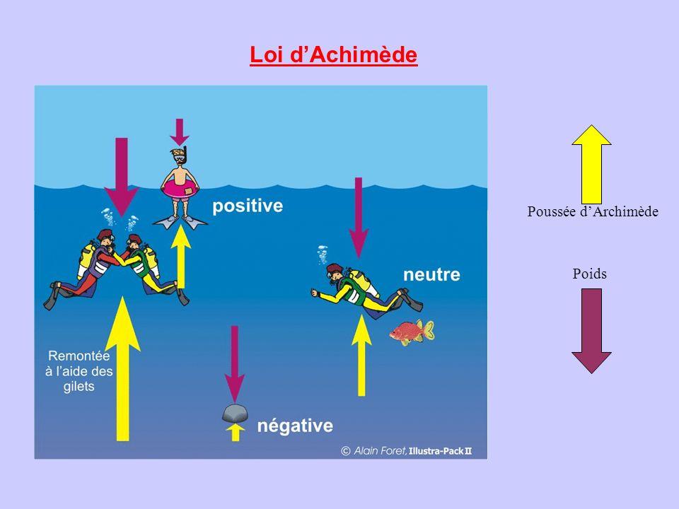 ARCHIMEDE Tout corps plongé dans un liquide reçoit de la part de celui ci une poussée verticale du bas vers le haut égale au poids du volume du liquide déplacé.