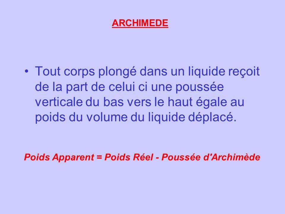 Poussée dArchimède 1 litres deau = 1 kg