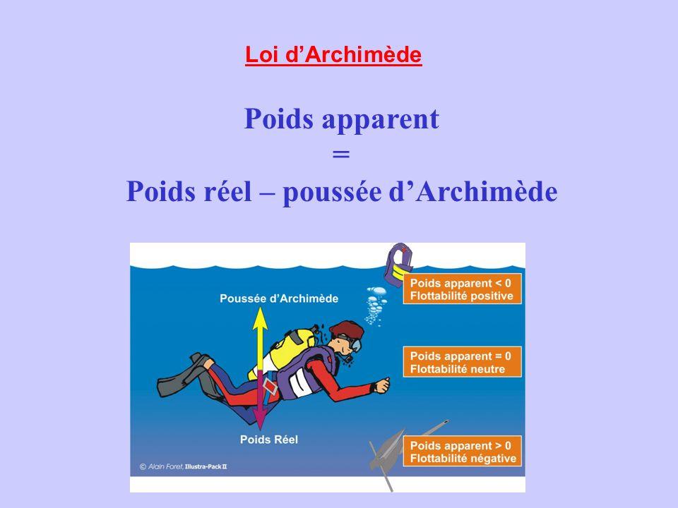 Loi dArchimède Poids apparent = Poids réel – poussée dArchimède