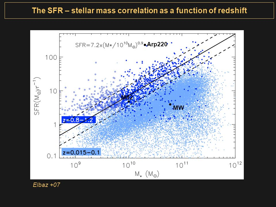 The SFR – stellar mass correlation as a function of redshift Arp220 M82 MW Elbaz +07