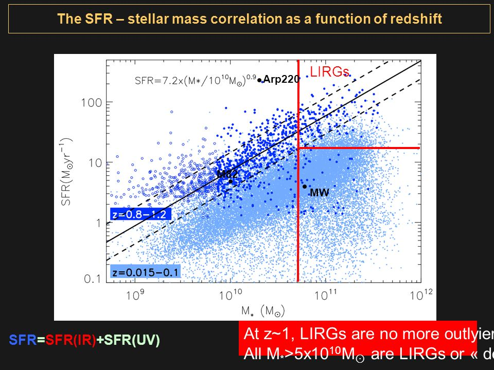 At z~1, LIRGs are no more outlyiers All M * >5x10 10 M are LIRGs or « dead » ! LIRGs SFR=SFR(IR)+SFR(UV) The SFR – stellar mass correlation as a funct