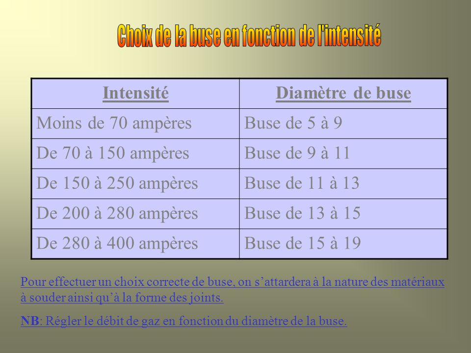IntensitéDiamètre de buse Moins de 70 ampèresBuse de 5 à 9 De 70 à 150 ampèresBuse de 9 à 11 De 150 à 250 ampèresBuse de 11 à 13 De 200 à 280 ampèresB