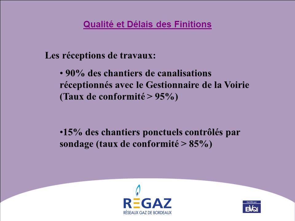 Qualité et Délais des Finitions Les réceptions de travaux: 90% des chantiers de canalisations réceptionnés avec le Gestionnaire de la Voirie (Taux de