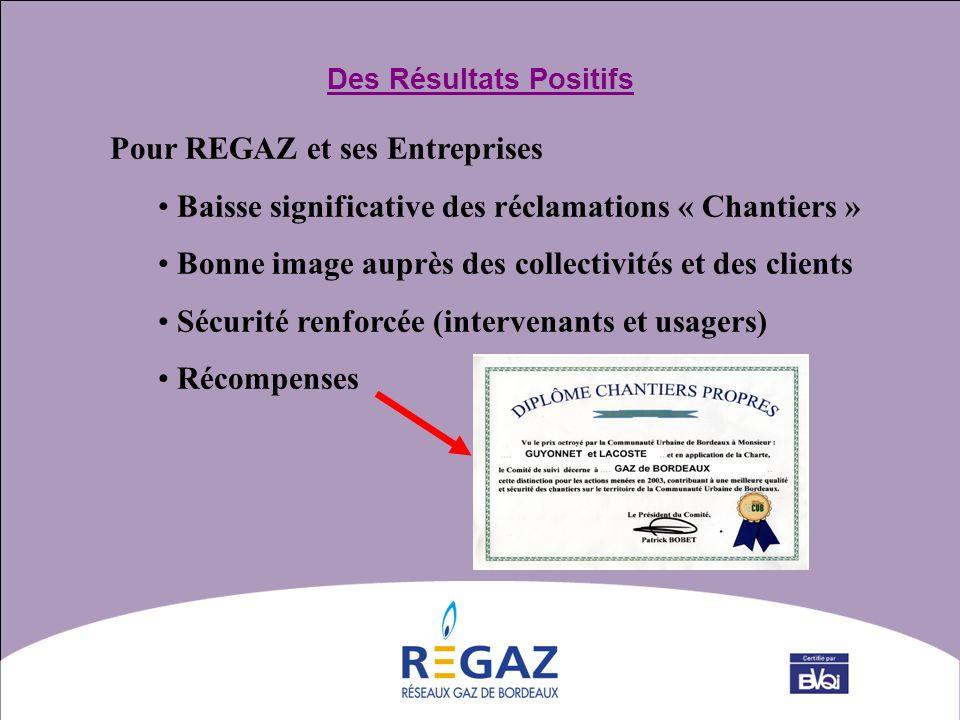 Des Résultats Positifs Pour REGAZ et ses Entreprises Baisse significative des réclamations « Chantiers » Bonne image auprès des collectivités et des c