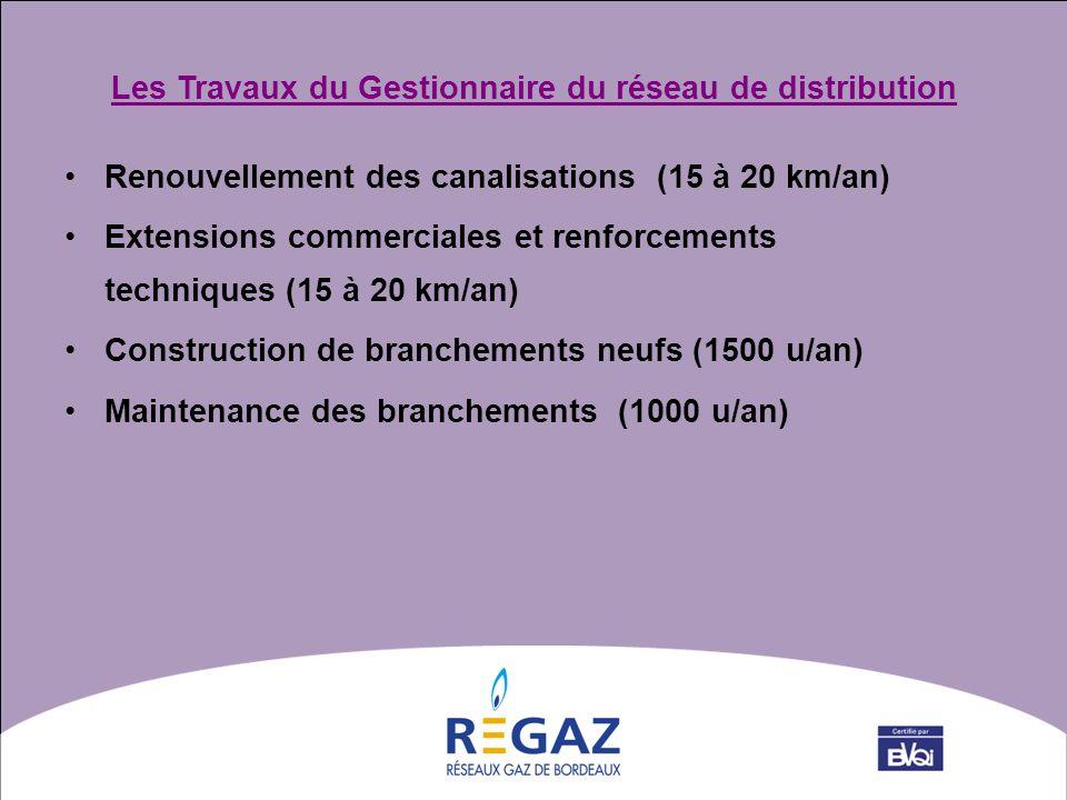 Renouvellement des canalisations (15 à 20 km/an) Extensions commerciales et renforcements techniques (15 à 20 km/an) Construction de branchements neuf