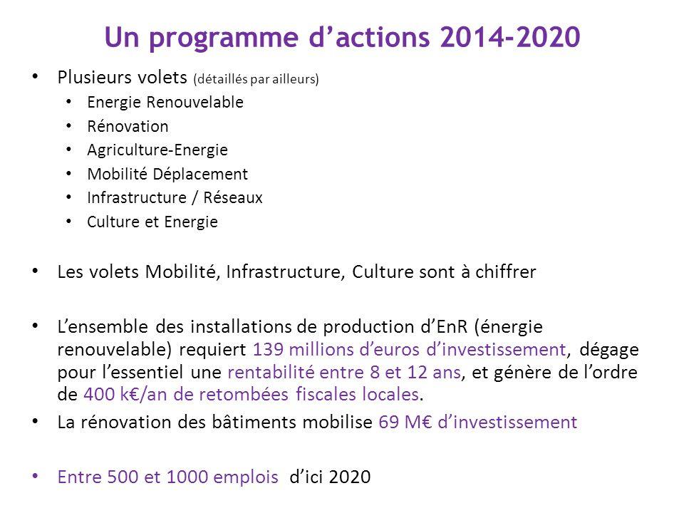 Un programme dactions 2014-2020 Plusieurs volets (détaillés par ailleurs) Energie Renouvelable Rénovation Agriculture-Energie Mobilité Déplacement Inf