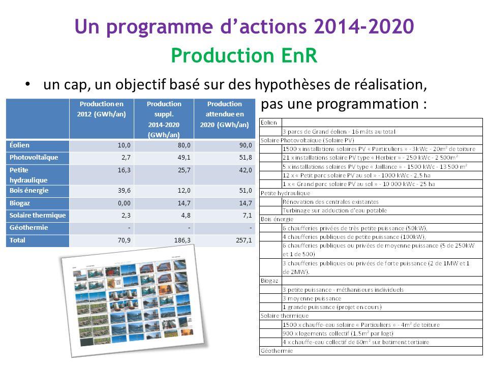 Un programme dactions 2014-2020 Production EnR un cap, un objectif basé sur des hypothèses de réalisation, pas une programmation : Production en 2012