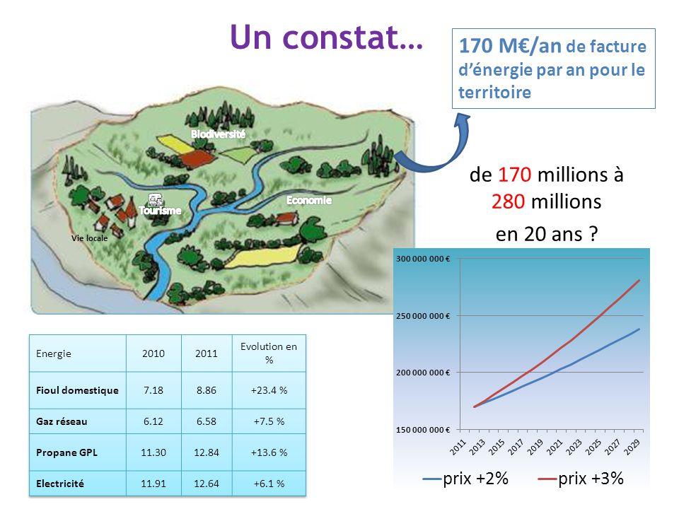 170 M/an de facture dénergie par an pour le territoire Vie locale Un constat… de 170 millions à 280 millions en 20 ans ?