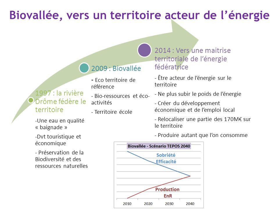 Biovallée, vers un territoire acteur de lénergie 1997 : la rivière Drôme fédère le territoire -Une eau en qualité « baignade » -Dvt touristique et éco