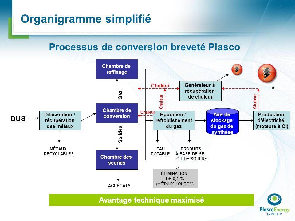 Organigramme simplifié Dilacération / récupération des métaux Chambre de conversion Épuration / refroidissement du gaz Chambre des scories DUS AGRÉGAT