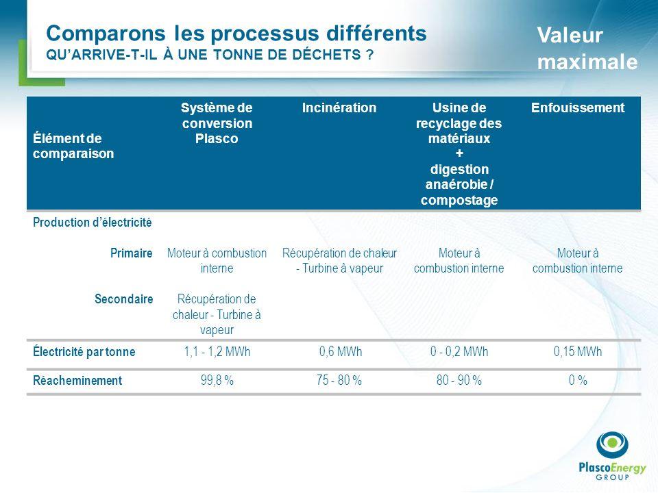 Comparons les processus différents QUARRIVE-T-IL À UNE TONNE DE DÉCHETS ? Valeur maximale Élément de comparaison Système de conversion Plasco Incinéra