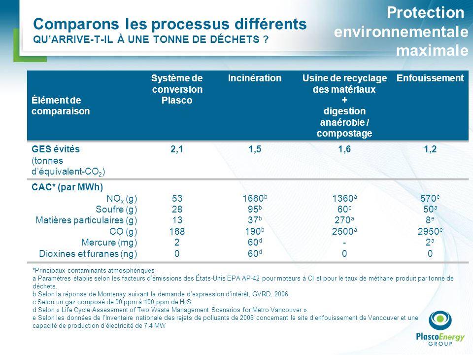 Comparons les processus différents QUARRIVE-T-IL À UNE TONNE DE DÉCHETS ? Protection environnementale maximale Élément de comparaison Système de conve