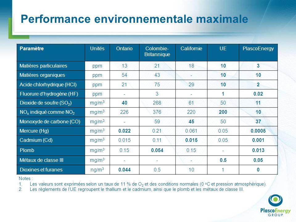 Performance environnementale maximale Notes : 1.Les valeurs sont exprimées selon un taux de 11 % de O 2 et des conditions normales (0 o C et pression