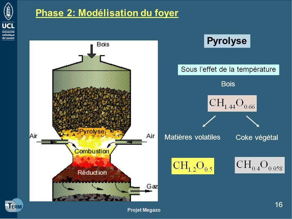 Projet Megazo 16 Phase 2: Modélisation du foyer Pyrolyse Bois Matières volatiles Coke végétal Sous leffet de la température