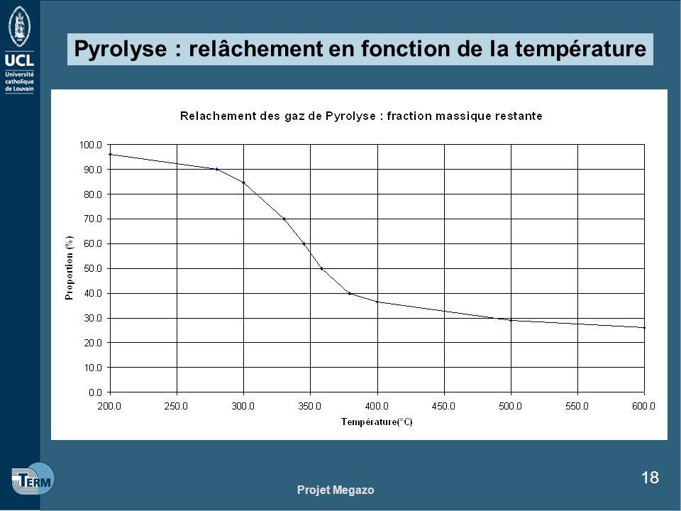 Projet Megazo 18 Pyrolyse : relâchement en fonction de la température
