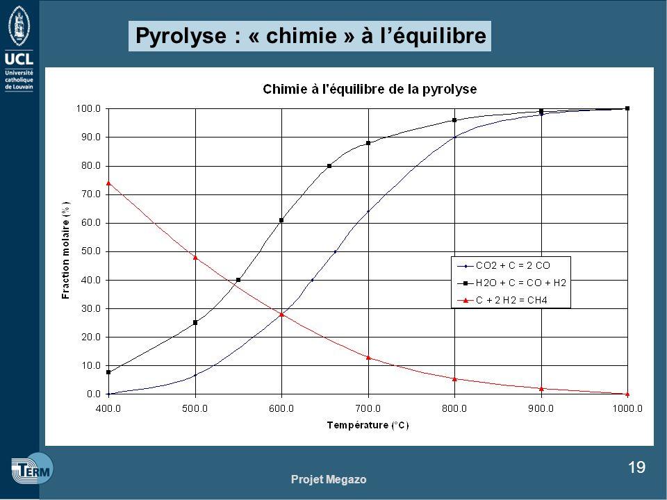 Projet Megazo 19 Pyrolyse : « chimie » à léquilibre