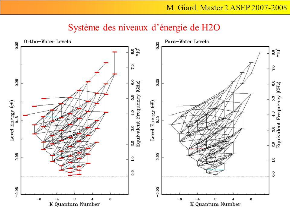 M. Giard, Master 2 ASEP 2007-2008 I-8 Système des niveaux dénergie de H2O