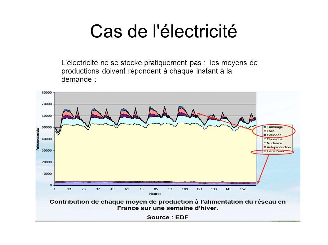 Cas de l'électricité L'électricité ne se stocke pratiquement pas : les moyens de productions doivent répondent à chaque instant à la demande :