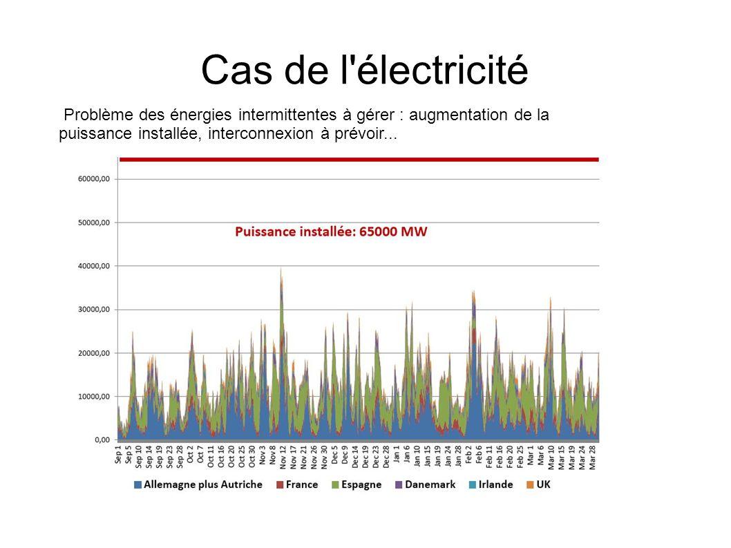 Cas de l'électricité Problème des énergies intermittentes à gérer : augmentation de la puissance installée, interconnexion à prévoir...
