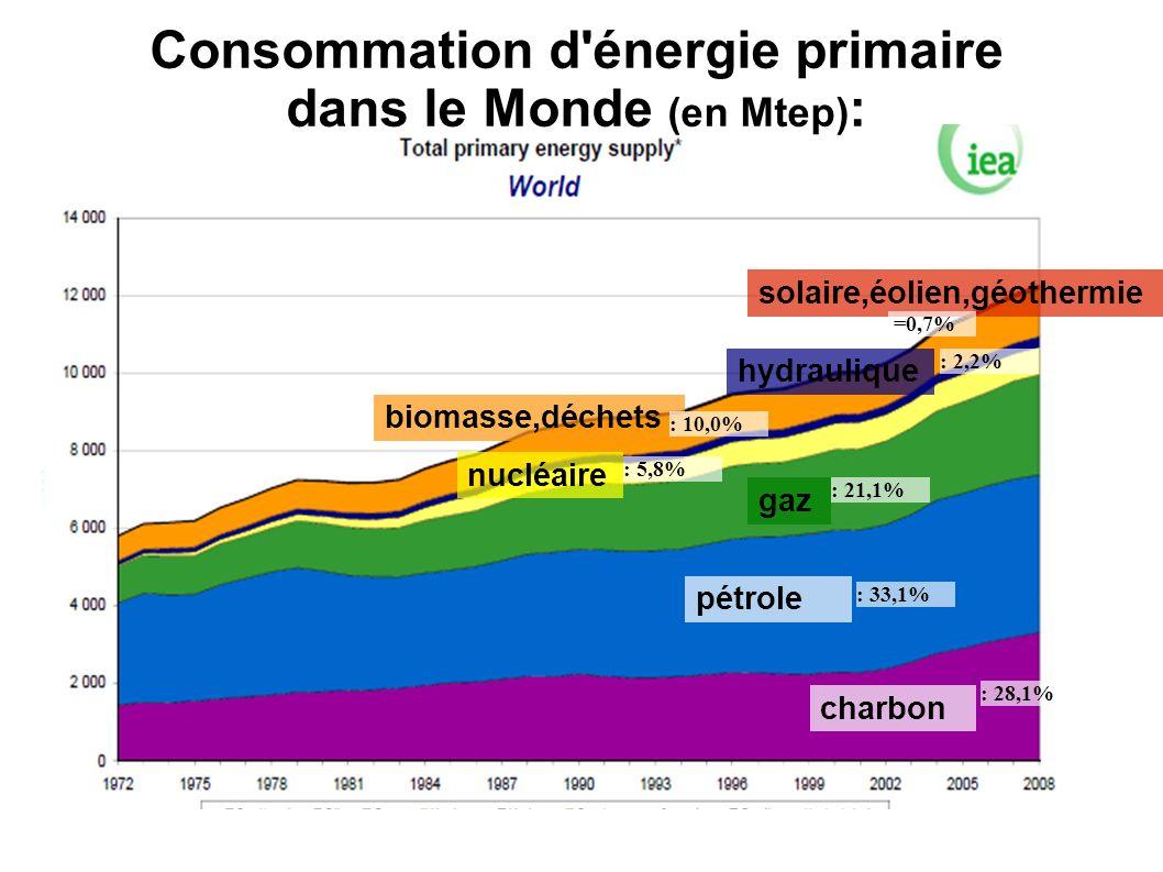 Consommation d'énergie primaire dans le Monde (en Mtep) : nucléaire gaz pétrole charbon hydraulique biomasse,déchets solaire,éolien,géothermie : 5,8%