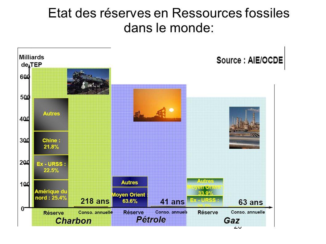 20 Etat des réserves en Ressources fossiles dans le monde: