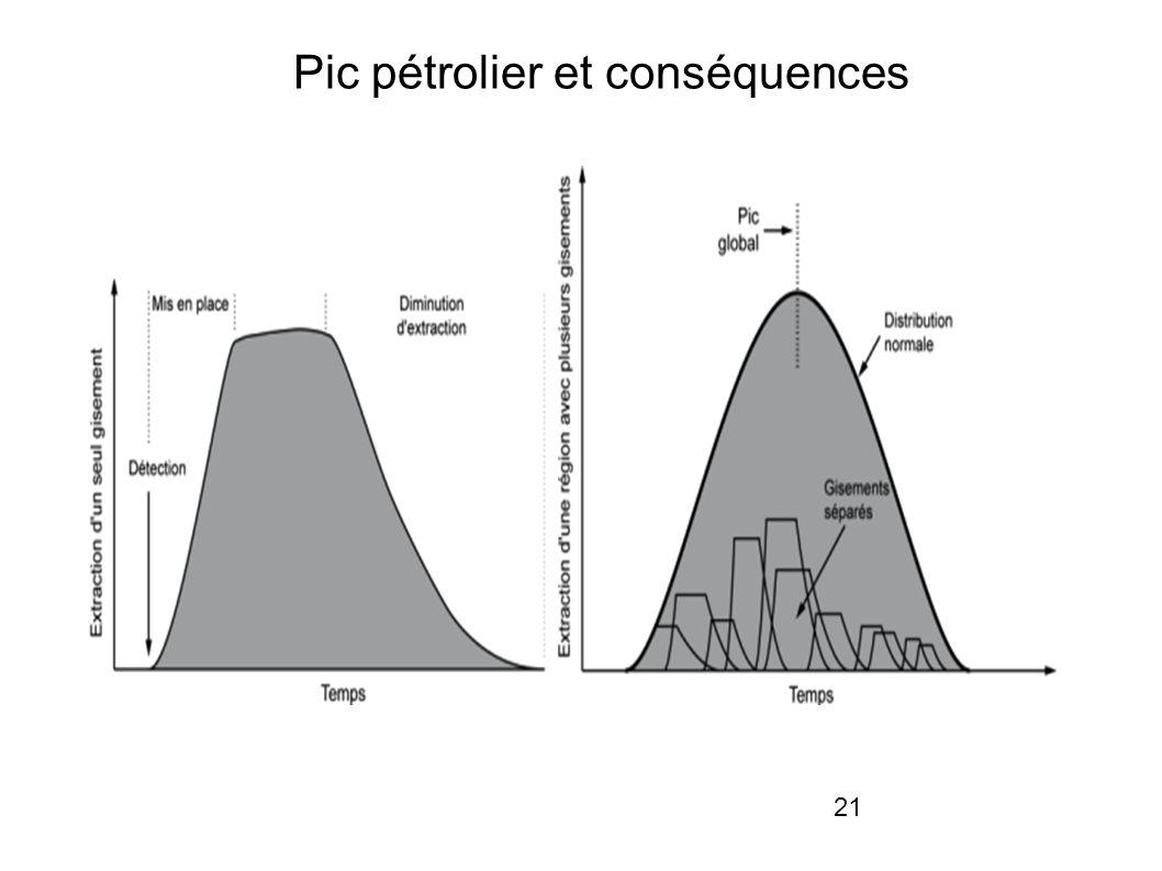 21 Pic pétrolier et conséquences