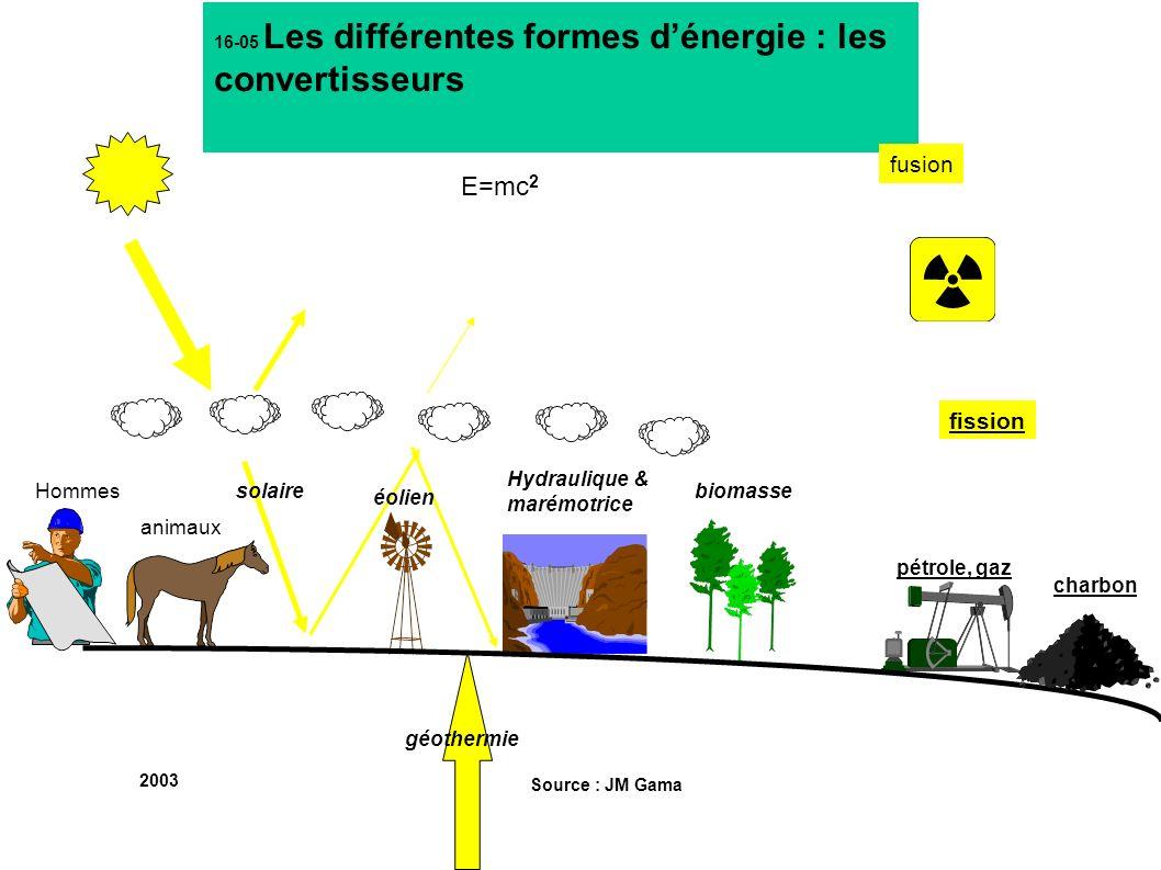 16-05 Les différentes formes dénergie : les convertisseurs E=mc 2 fusion fission éolien Hydraulique & marémotrice charbon pétrole, gaz biomasse géothe