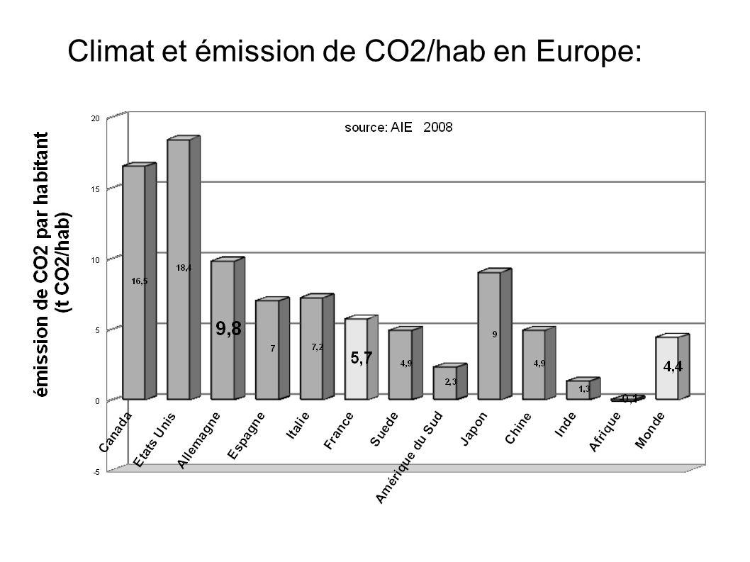 Climat et émission de CO2/hab en Europe: