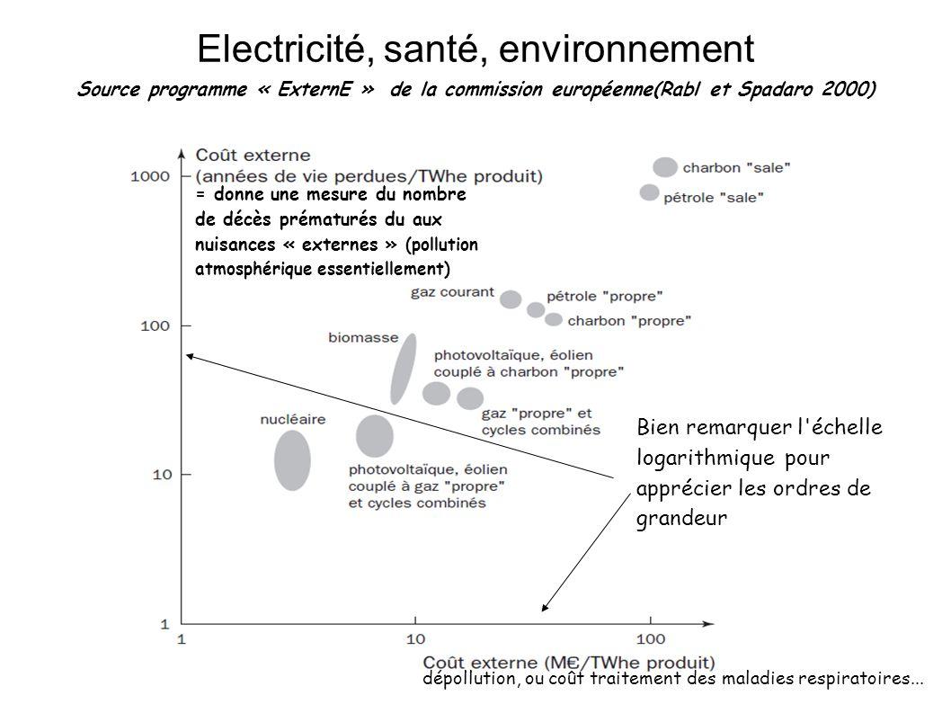 Electricité, santé, environnement Source programme « ExternE » de la commission européenne(Rabl et Spadaro 2000) Bien remarquer l'échelle logarithmiqu
