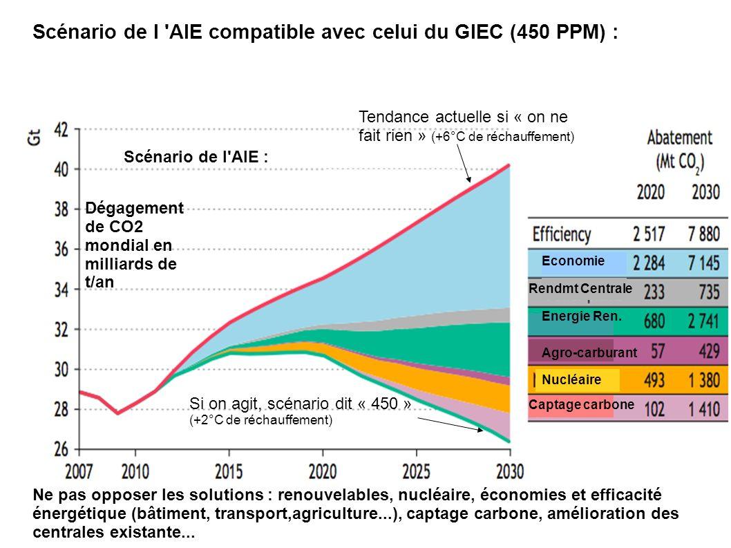 Ne pas opposer les solutions : renouvelables, nucléaire, économies et efficacité énergétique (bâtiment, transport,agriculture...), captage carbone, am