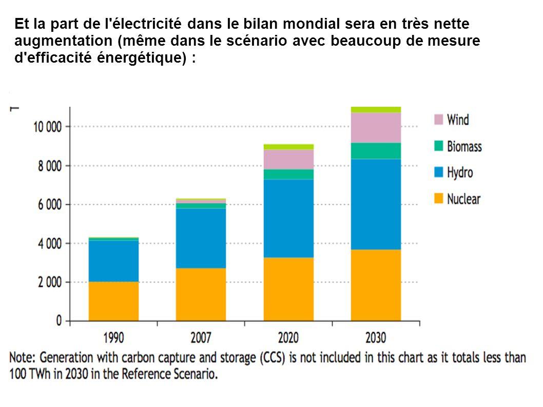 Et la part de l'électricité dans le bilan mondial sera en très nette augmentation (même dans le scénario avec beaucoup de mesure d'efficacité énergéti