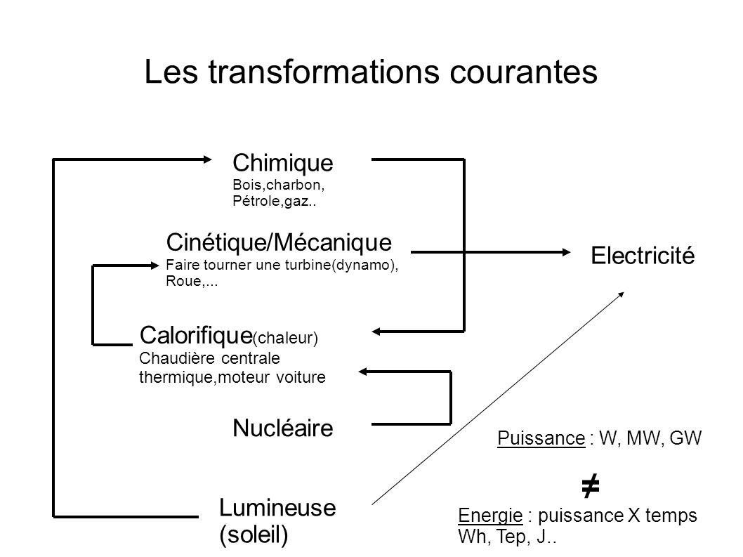 Les transformations courantes Chimique Bois,charbon, Pétrole,gaz.. Cinétique/Mécanique Faire tourner une turbine(dynamo), Roue,... Nucléaire Lumineuse