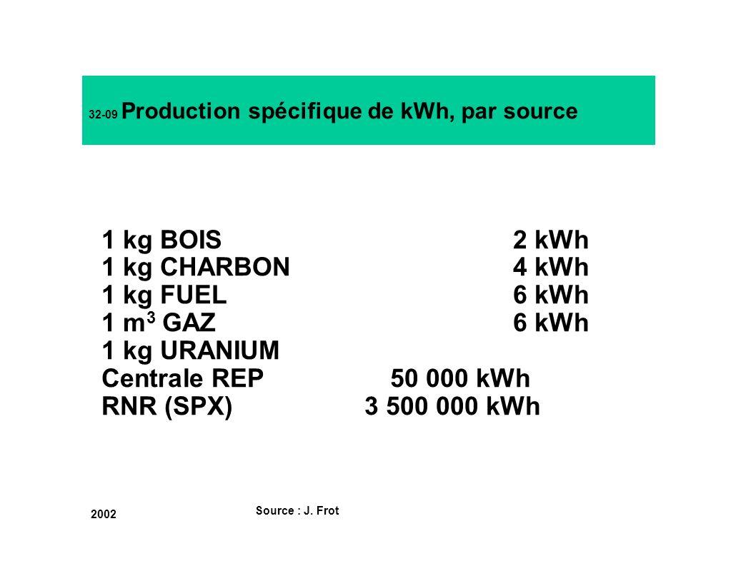 32-09 Production spécifique de kWh, par source Source : J. Frot 2002 1 kg BOIS2 kWh 1 kg CHARBON4 kWh 1 kg FUEL6 kWh 1 m 3 GAZ6 kWh 1 kg URANIUM Centr