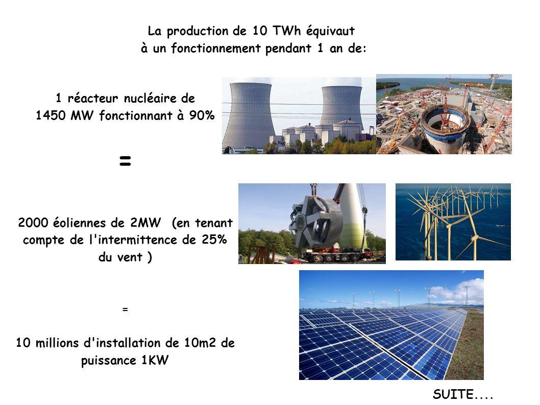 La production de 10 TWh équivaut à un fonctionnement pendant 1 an de: 1 réacteur nucléaire de 1450 MW fonctionnant à 90% = 2000 éoliennes de 2MW (en t