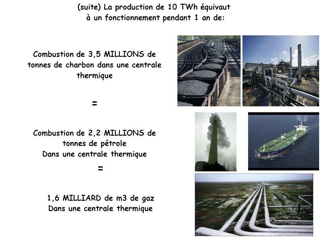 (suite) La production de 10 TWh équivaut à un fonctionnement pendant 1 an de: Combustion de 3,5 MILLIONS de tonnes de charbon dans une centrale thermi