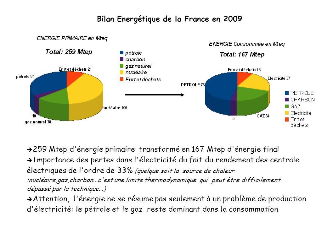 Bilan Energétique de la France en 2009 259 Mtep d'énergie primaire transformé en 167 Mtep d'énergie final Importance des pertes dans l'électricité du
