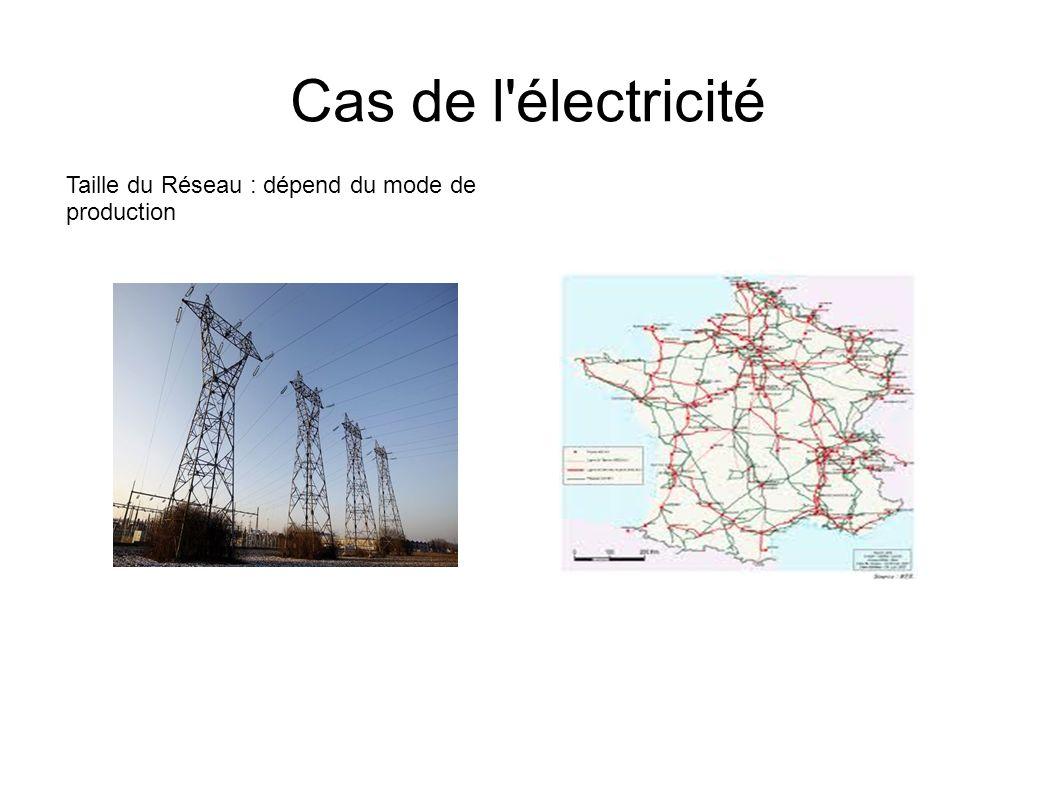 Cas de l'électricité Taille du Réseau : dépend du mode de production
