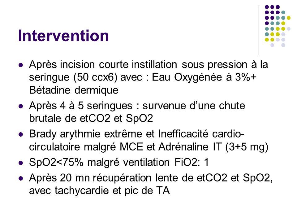 Intervention Après incision courte instillation sous pression à la seringue (50 ccx6) avec : Eau Oxygénée à 3%+ Bétadine dermique Après 4 à 5 seringues : survenue dune chute brutale de etCO2 et SpO2 Brady arythmie extrême et Inefficacité cardio- circulatoire malgré MCE et Adrénaline IT (3+5 mg) SpO2<75% malgré ventilation FiO2: 1 Après 20 mn récupération lente de etCO2 et SpO2, avec tachycardie et pic de TA