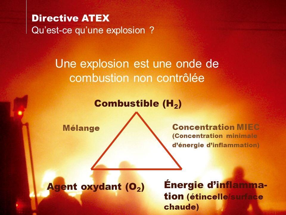 Directive ATEX Quest-ce quune explosion ? Une explosion est une onde de combustion non contrôlée Combustible (H 2 ) Agent oxydant (O 2 ) Énergie dinfl
